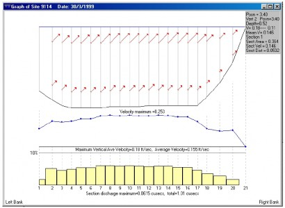 Discharge graph based on stream gauging measurements